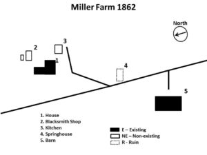 Miller-farm-1862 diagram